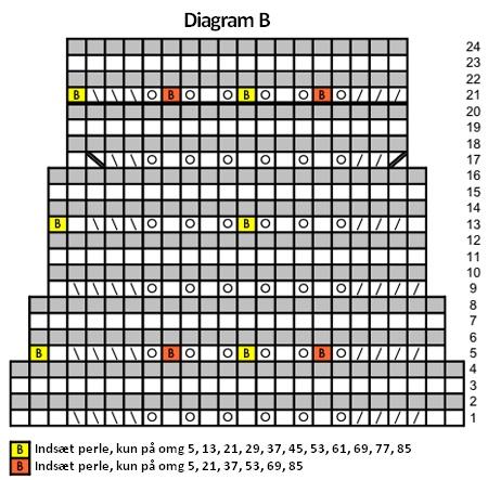 isdronningen-diagram-b